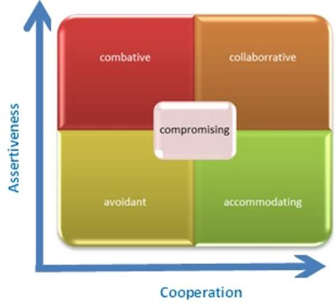 Conflict is often the result of miscommunication and is
